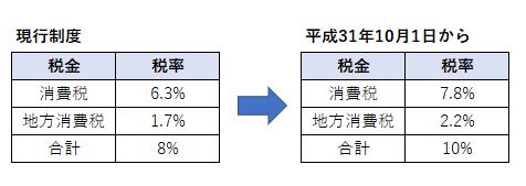 消費税率10%