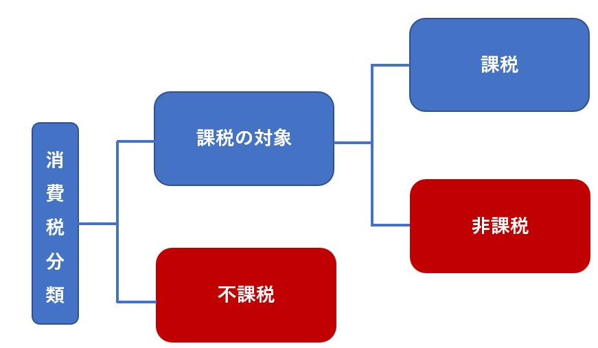 消費税分類