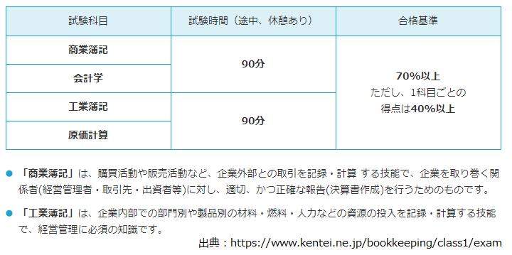 日商簿記1級 試験概要